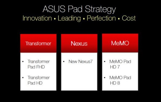 asus strategy