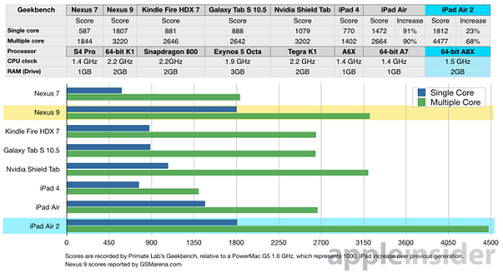 ipad air2 Geekbench